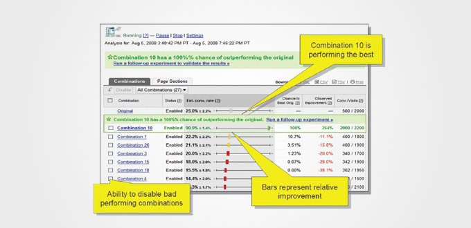 PPC Conversion Testing: Getting More from Your AdWords Campaigns