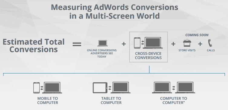 cross-device conversions
