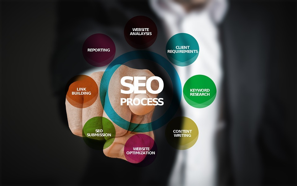 SEO Optimisation | Soap Media