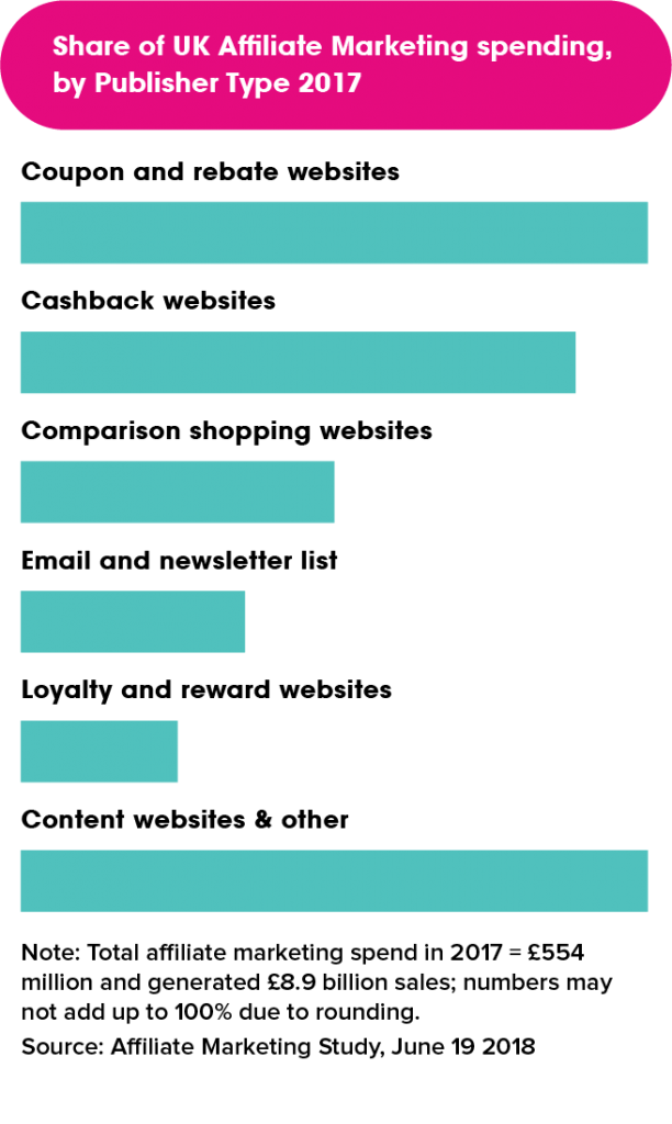 Share of UK Affiliate Marketing Spend